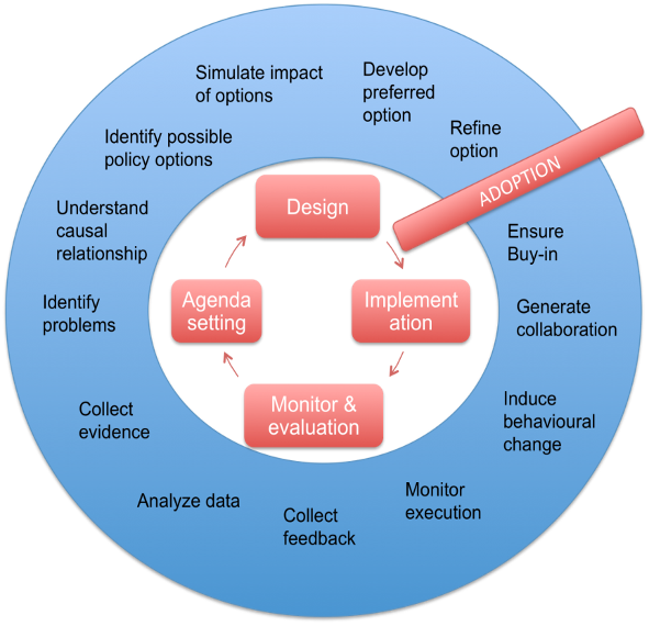DECIDO maps EOSC and pilot services and data to be used in the Policy Life Cycle
